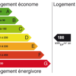 Etiquette dpe: diagnostic performance energetique