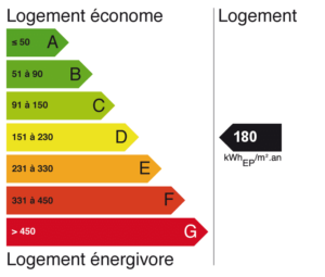 exemple etiquette dpe diagnostic performance energetique - Comment Calculer Le Dpe D Une Maison