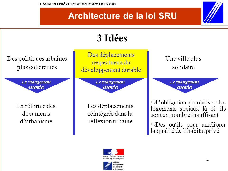 Architecture+de+la+loi+SRU