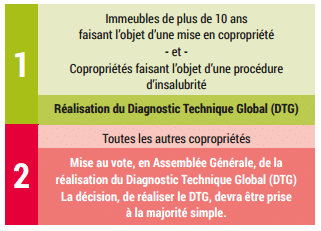 Réglementation autour du diagnostic technique global (dtg)