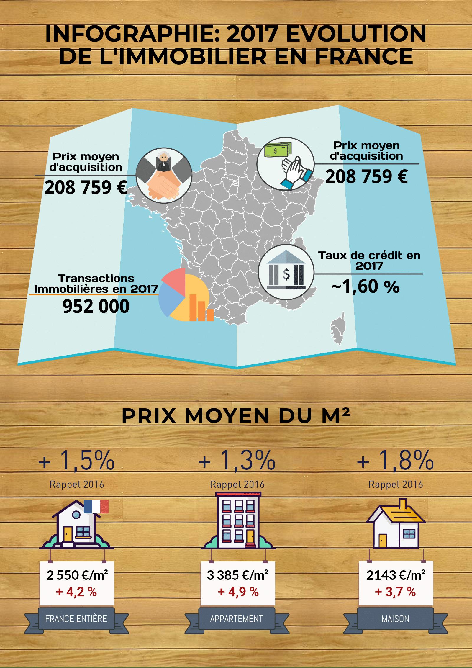 chiffres immobilier 2017 bilan année france apaprtement maison