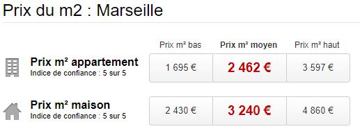 Prix moyen du m² à Marseille